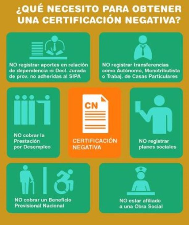 requisitios de certificacion negativa